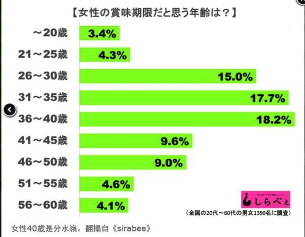 """โสดอยู่รู้ไหม! ชาวญี่ปุ่นคิดว่าสาว ๆ """"ขึ้นคาน"""" เมื่ออายุเท่าไหร่ ?"""