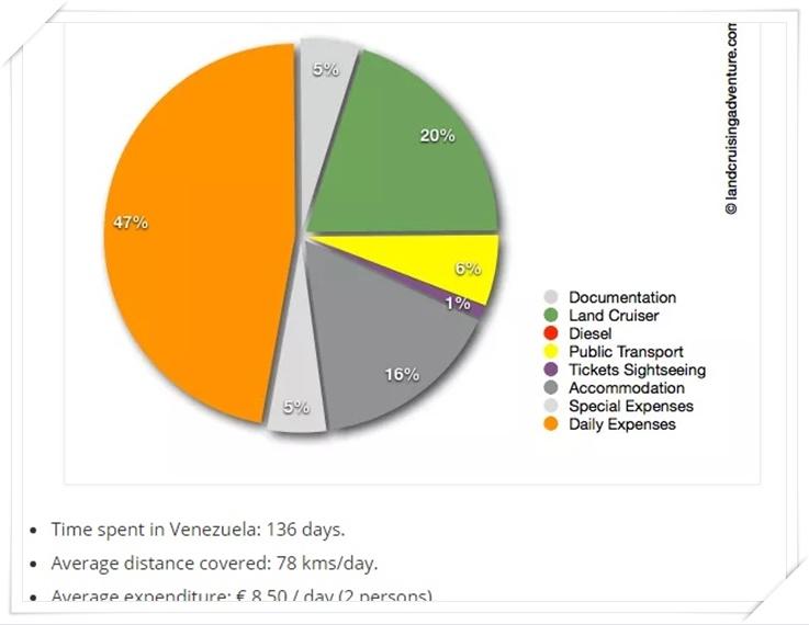 กราฟแสดงข้อมูลการเดินทางของนักเดินทางทั้งสอง ซึ่งมีค่าใช้จ่ายต่อวันสำหรับ 2 คนราว 8.50 ปอนด์ต่อวัน