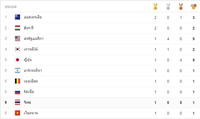 """""""ทัพไทย"""" รั้งที่ 6 จบโอลิมปิกวันแรก """"ออสซี"""" นำจ่าฝูง"""