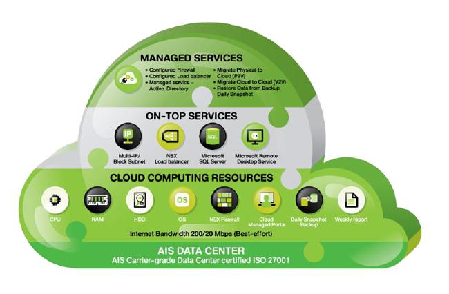 Industry 4.0 กับ AIS Enterprise Cloud