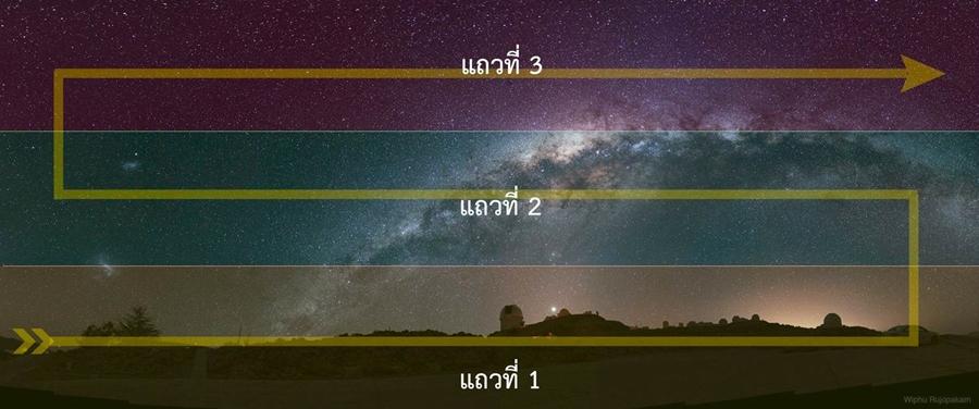 ตัวอย่างภาพถ่ายพาโนรามา โดยถ่ายภาพในแนวตั้ง มาทั้งหมด 3 แถว รวมทั้งหมดจำนวนกว่า 52 ภาพ ซึ่งถ่ายโดยการแพนกล้องไป-มา ดังลูกศรในภาพ
