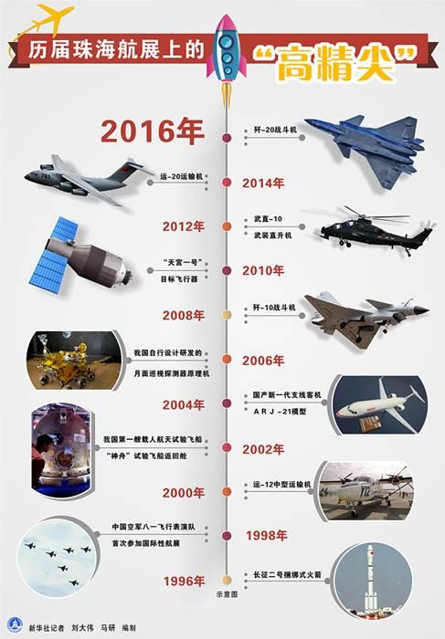 กราฟฟิกแสดงยอดนวัตกรรมจีนที่ถูกนำออกโชว์ใน แอร์ ไชน่า ณ เมืองจูไห่ ในรอบ 20 ปี ที่มีการจัดงานแสดงอากาศยานนานาชาติแห่งนี้