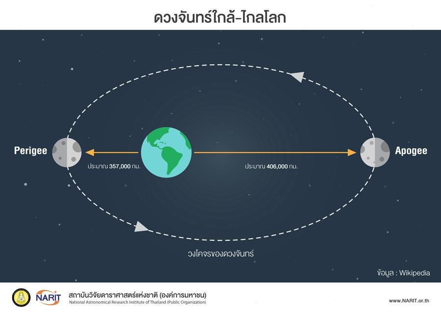 ตำแหน่งดวงจันทร์ขณะโคจรเข้าใกล้โลก – ไกลโลกในแต่ละเดือน