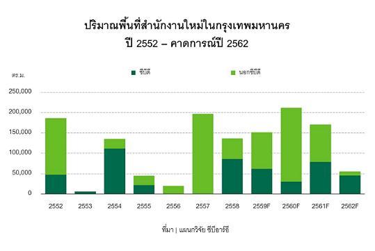 CBRE คาดการใช้พื้นที่-ราคาค่าเช่ายังเติบโตใน 12 เดือนข้างหน้า