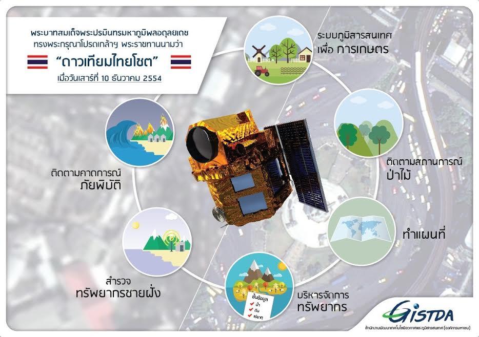 """10 ธ.ค.วันสำคัญของ """"ไทยโชต"""" ดาวเทียมสำรวจทรัพยากรดวงแรกของไทย"""