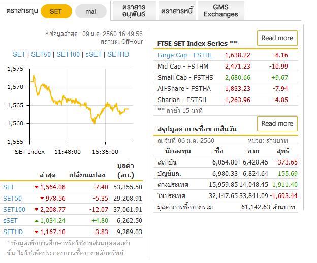 คาดพรุ่งนี้หุ้นไทยแกว่งในกรอบแคบ