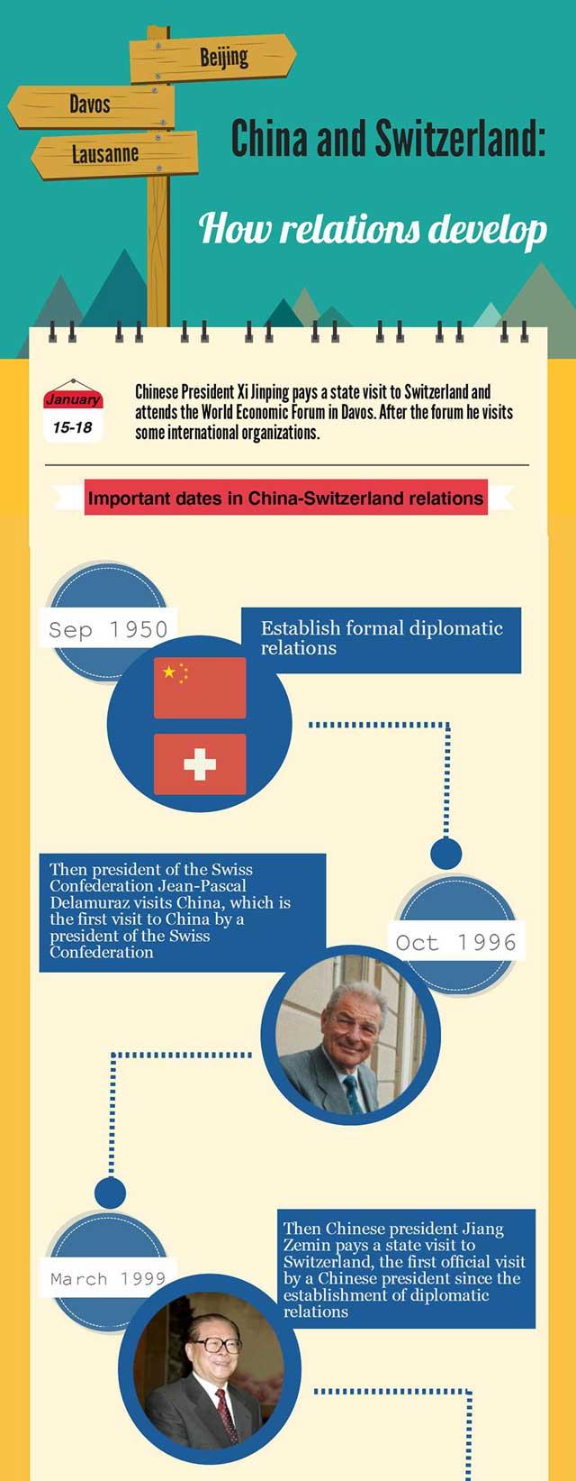ย้อน 66 ปี มิตรภาพสัมพันธ์ จีน - สวิตเซอร์แลนด์