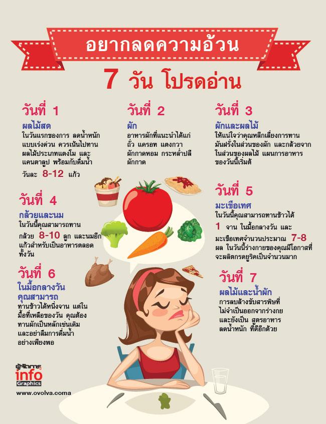 วิธีลดความอ้วน 7 วัน 8 กิโลกรัม ทำได้