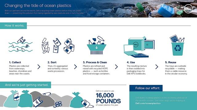 เดลล์ นำร่องอุตสาหกรรมสีเขียว ส่งบรรจุภัณฑ์รีไซเคิลจากพลาสติกในมหาสมุทร