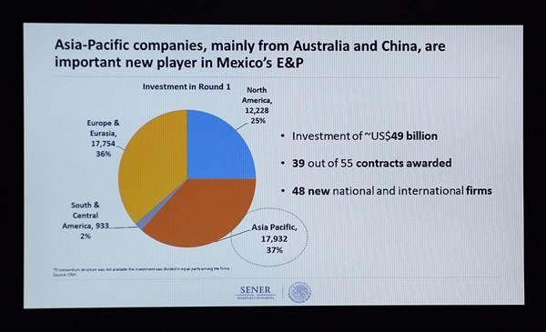 ประเทศต่างๆเข้าไปลงทุนมากขึ้น