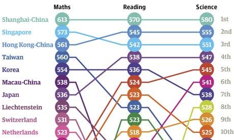 หวังเด็กอังกฤษเก่งเลข! สำนักพิมพ์คอลลินส์จัดพิมพ์แบบเรียนคณิตศาสตร์เซี่ยงไฮ้ สอนเด็กในประเทศ