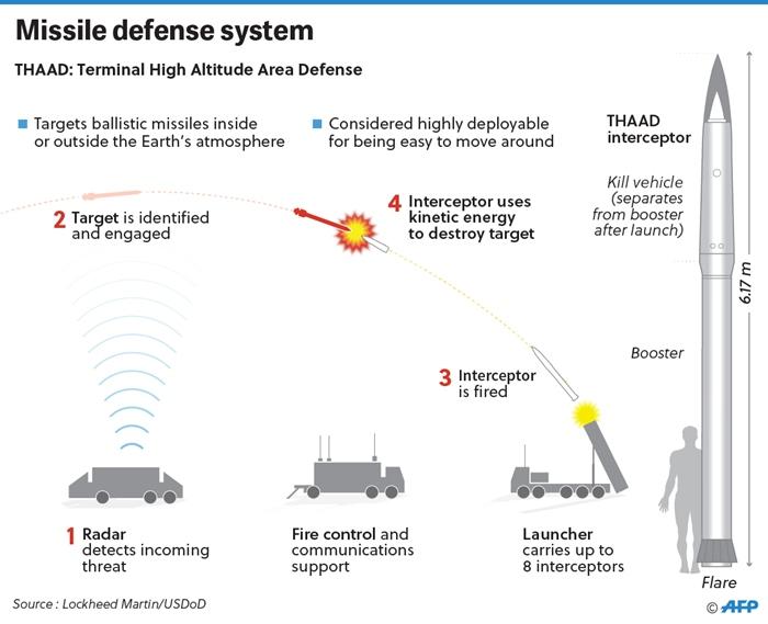 'เปียงยาง'ระดมยิง'ขีปนาวุธ'จะทำให้ระบบป้องกันเกาหลีใต้พ่ายแพ้ปราชัย