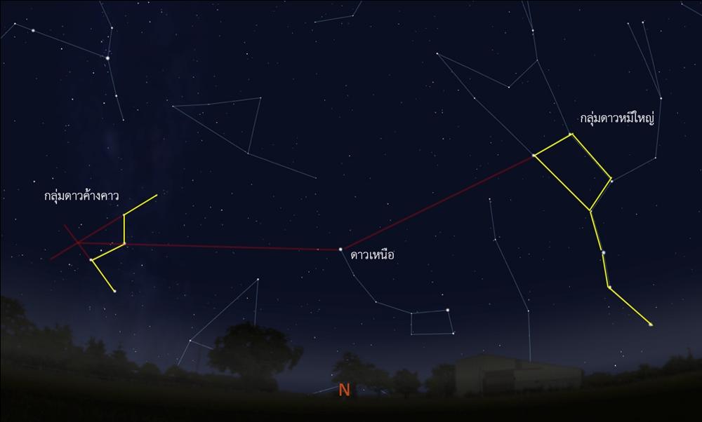 ตัวอย่างการหาตำแหน่งขั้วเหนือของท้องฟ้าจากลุ่มดาวค้างคาว หรือ กลุ่มดาวหมีใหญ่