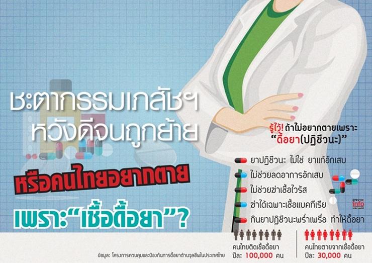 """ชะตากรรมเภสัชฯ หวังดีจนถูกย้าย หรือคนไทยอยากตายเพราะ """"เชื้อดื้อยา?"""