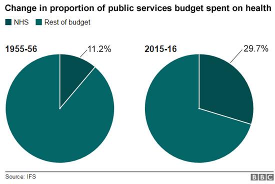 รูปที่ 3 สัดส่วนเงินงบประมาณแผ่นดินด้านสุขภาพของ NHS ประเทศอังกฤษ