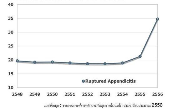 รูปที่ 6 ร้อยละของผู้ป่วยไส้ติ่งอักเสบที่เกิดไส้ติ่งทะลุ จากปี 2548 ถึง 2556
