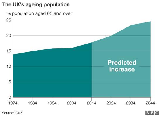 รูปที่ 8 แนวโน้มประชากรสูงอายุของประเทศอังกฤษ