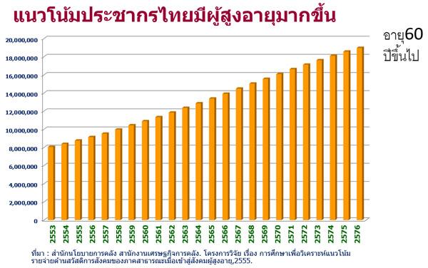 รูปที่ 9 แนวโน้มจำนวนประชากรผู้สูงอายุของไทย