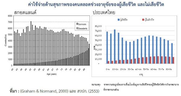 รูปที่ 12 ค่าใช้จ่ายด้านสุขภาพของคนตลอดช่วงอายุขัยทั้งผู้เสียชีวิตและไม่เสียชีวิตของไทยและสกอตแลนด์