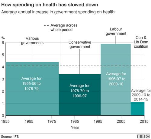 รูปที่ 14 ร้อยละของการเพิ่มขึ้น (ลดลง) ของเงินงบประมาณ NHS ของอังกฤษ
