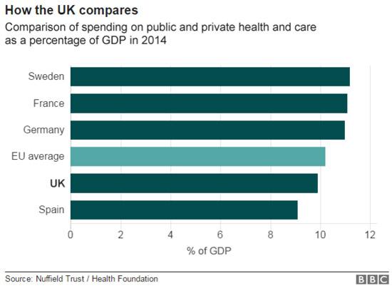 รูปที่ 16 ร้อยละของค่าใช้จ่ายด้านสุขภาพทั้งรัฐและเอกชนต่อจีดีพีของประเทศต่างๆ ในอียู