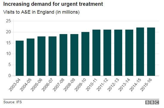รูปที่ 19 แนวโน้มจำนวนครั้งในการใช้บริการทางการแพทย์ฉุกเฉินของ NHS ของอังกฤษ