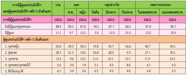 รูปที่ 22 ร้อยละของผู้สูงอายุ จำแนกตามการมีผู้ดูแลปรนนิบัติในการทำกิจวัตรประจำวัด เพศ กลุ่มช่วงวัย และเขตการปกครอง พ.ศ.2557 (ข้อมูลจากสำนักงานสถิติแห่งชาติ)