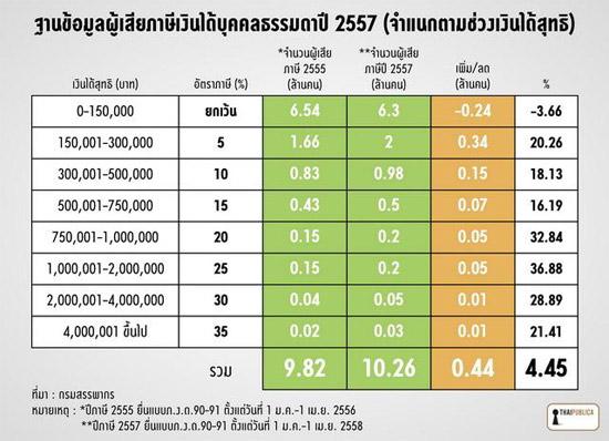 รูปที่ 25 การแจกแจงเงินได้สุทธิของผู้เสียภาษีเงินได้บุคคลธรรมดาของไทย