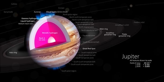 ภาพจำลองเผยให้เห็นแกนกลางของดาวพฤหัสบดีซึ่งคาดว่าเป็นโลหะไฮโดรเจน (Cr.Kelvinsong -https://commons.wikimedia.org/wiki/User:Kelvin13)