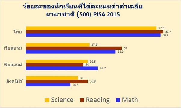 4 วิกฤติการศึกษาไทยที่ต้องแก้ไขโดยทันที (ตอนที่ 1)