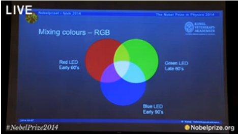 การค้นพบไดโอดสีน้ำเงินทำให้เราสามารถพัฒนาหลอดแอลอีดีที่ให้แสงขาวได้