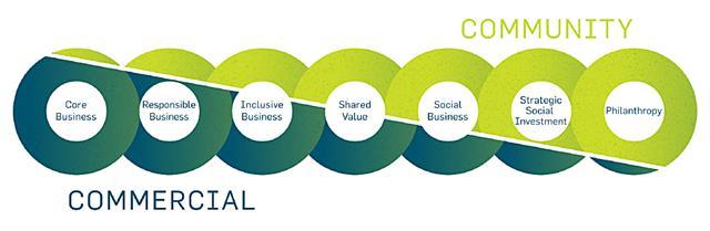 Social Investment: ลงทุนให้ (โลก) กำไร / ดร.พิพัฒน์ ยอดพฤติการ