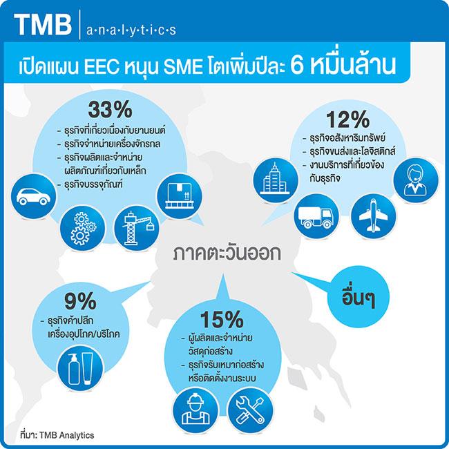 TMB ประเมิน EEC หนุนรายได้ SME เพิ่ม 6 หมื่นล้าน