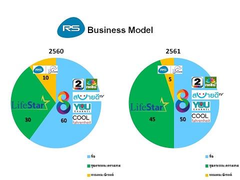 โครงสร้างธุรกิจของอาร์เอสปี2560