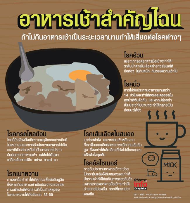 อาหารเช้า' สำคัญไฉน
