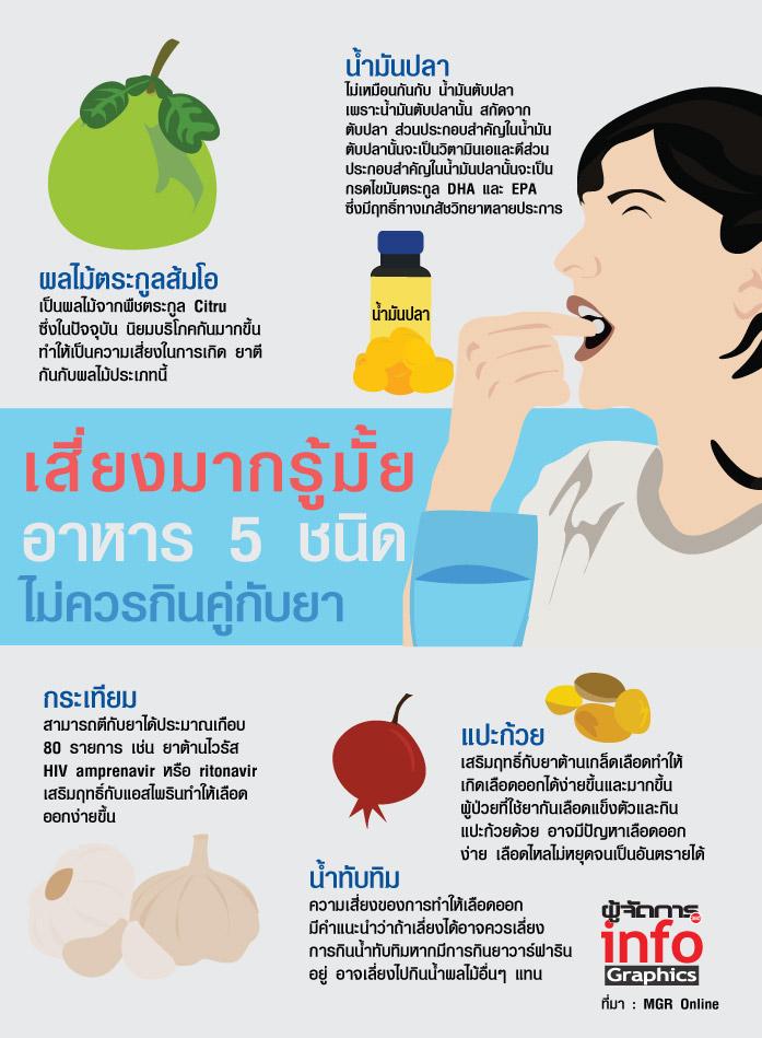 เสี่ยงมากรู้มั้ย!! อาหาร 5 ชนิด ไม่ควรกินคู่กับยา