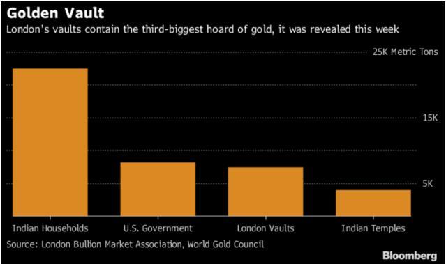 LBMA เผยตู้นิรภัยในกรุงลอนดอนจัดเก็บทองคำมากเป็นอันดับ 3 ของโลก