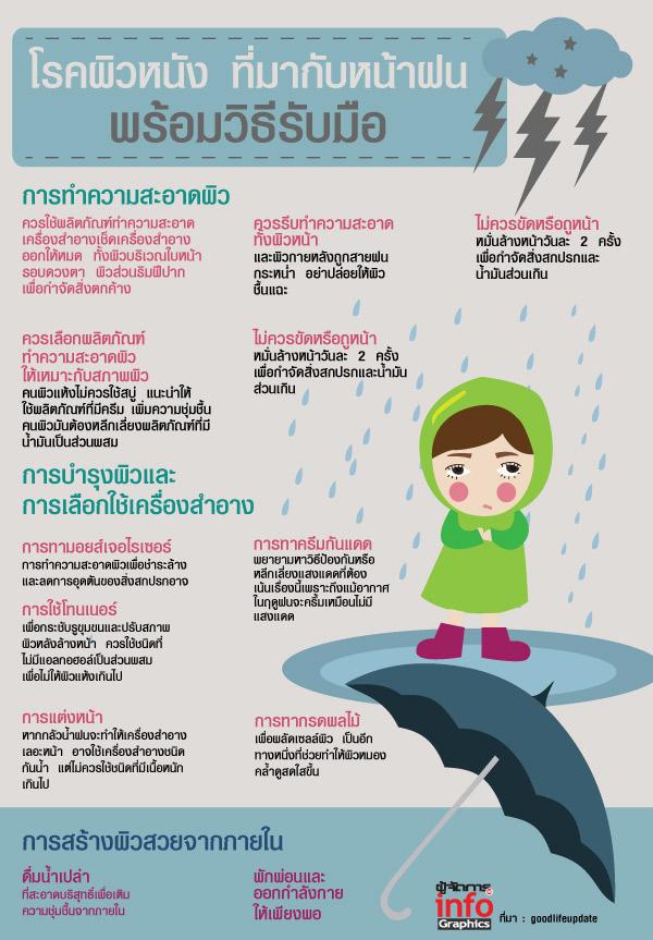โรคผิวหนัง ที่มากับหน้าฝน พร้อมวิธีรับมือ