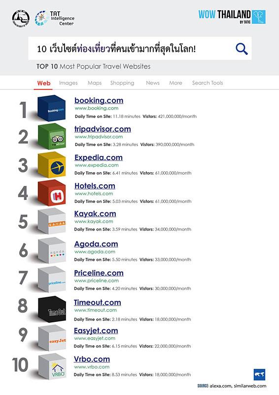 ททท.เผย 10 เว็บไซต์ท่องเที่ยวที่คนเข้าชมมากที่สุดในโลก!