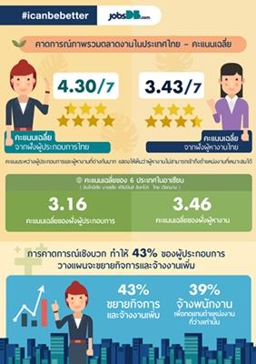 คาดการจ้างงานไทยขยายตัวดีสวนทางภูมิภาคอาเซียน ผลจากการลงทุนของต่างชาติ