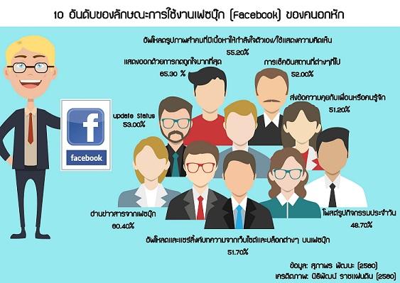 ม.หอการค้าไทย เผยผลวิจัย คนอกหักเล่นเฟซบุ๊กมากขึ้น