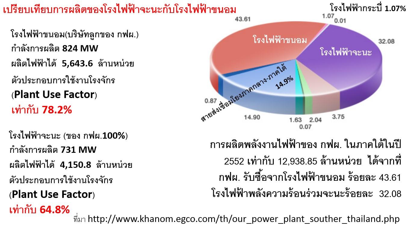 ในที่สุดก็ถึงบางอ้อ เรื่องนโยบายพลังงานไฟฟ้าไทย