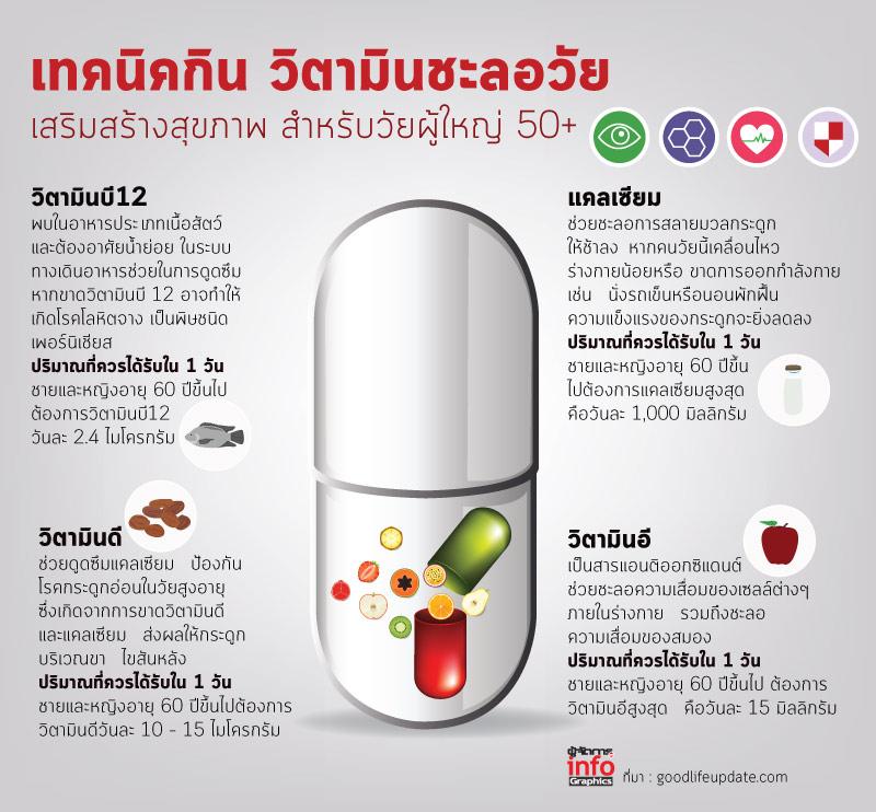 เทคนิคกิน วิตามินชะลอวัย เสริมสร้างสุขภาพ สำหรับวัยผู้ใหญ่ 50+