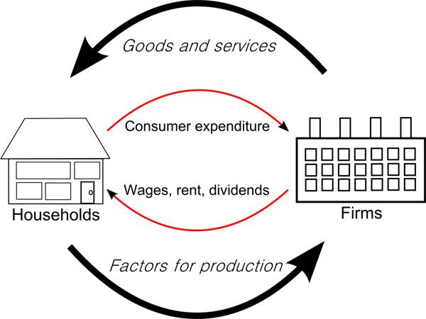 แผนภาพการไหลเวียนของรายได้ (Circular flow of income) จาก wikipedia.org