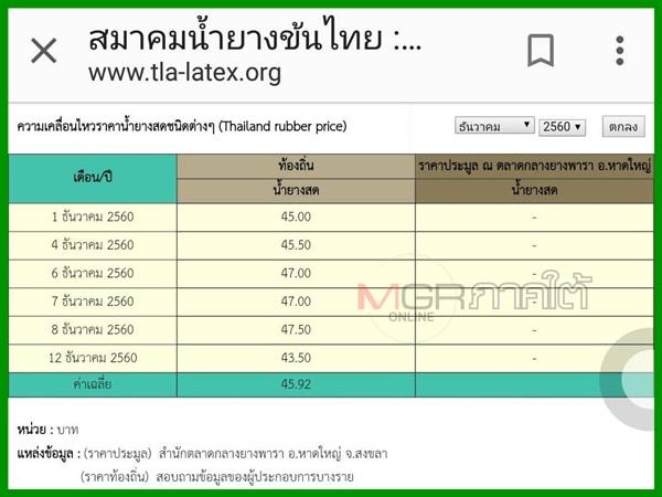 ข้อมูลจากเว็บไซต์สมาคมน้ำยางข้นไทย