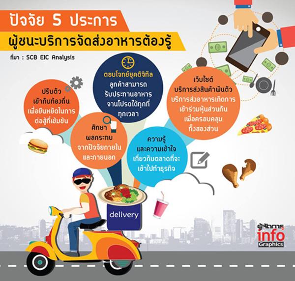 จับตาธุรกิจบริการส่งอาหารเอเชีย และไทย ในปี 2018