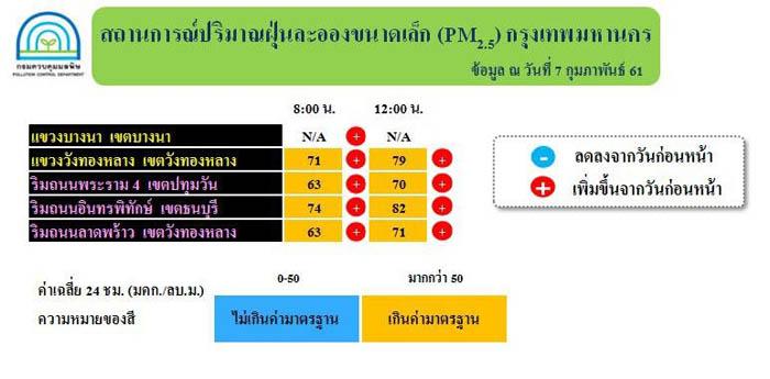 ตารางแสดงรายงานสถานการณ์ฝุ่นละออง PM2.5 ในพื้นที่กรุงเทพมหานคร ของกรมควบคุมมลพิษ ประจำวันที่ 7 กุมภาพันธ์ 2561 ณ เวลา 12.00 น. ตรวจวัดได้ระหว่าง 70-82 มคก./ลบ.ม. ปริมาณฝุ่นละอองมีแนวโน้มเพิ่มขึ้นทุกพื้นที่ โดยพบเกินเกณฑ์มาตรฐาน (50 มคก./ลบ.ม.) บริเวณเขตวังทองหลาง ริมถนนพระรามสี่ ริมถนนอินทรพิทักษ์ และริมถนนลาดพร้าว