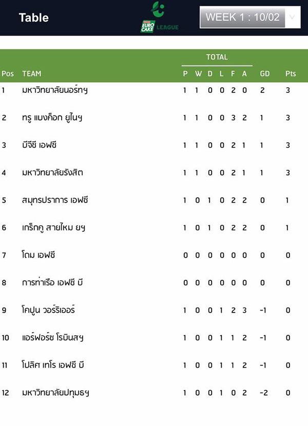 ตารางการแข่งขันนัดแรกไทยลีก 4