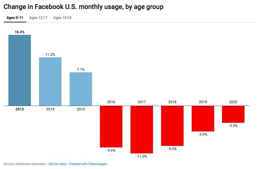 ผู้ใช้กลุ่มอายุต่ำกว่า 11 ปีของ Facebook จะลดลง 9.3 เปอร์เซ็นต์ในปีนี้ และจะลดลงอีกในหลายปีถึงปี 2020