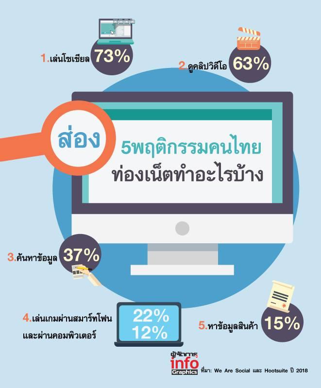 ส่อง 5 พฤติกรรมคนไทยท่องเน็ตทำอะไรบ้าง